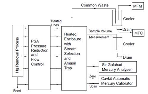 PSA50.082 Hg-CEMS 除汞研究用在线汞分析仪