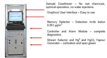 PSA 50.100 烟气汞连续监测系统